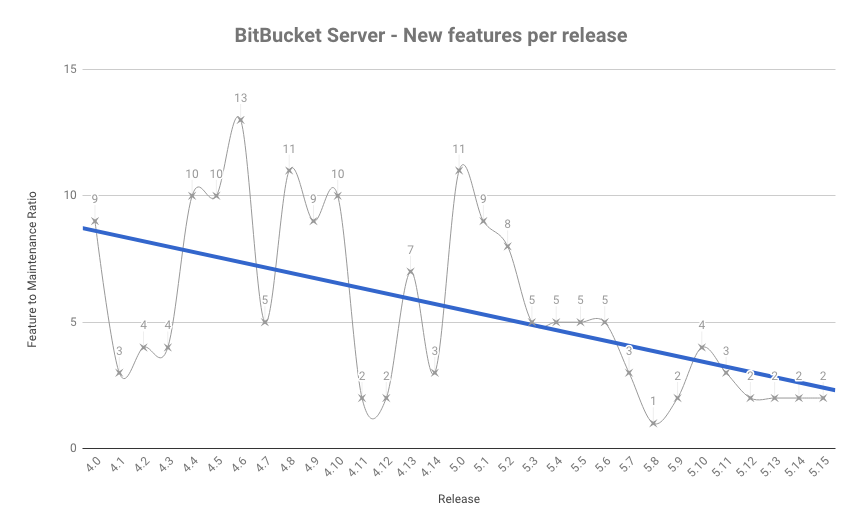 Bitbucket Server New Features Graph