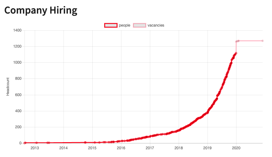 Hiring chart shows GitLab more than doubled the number of hires from around 400 in 2019 to roughly 1300 by end of 2020