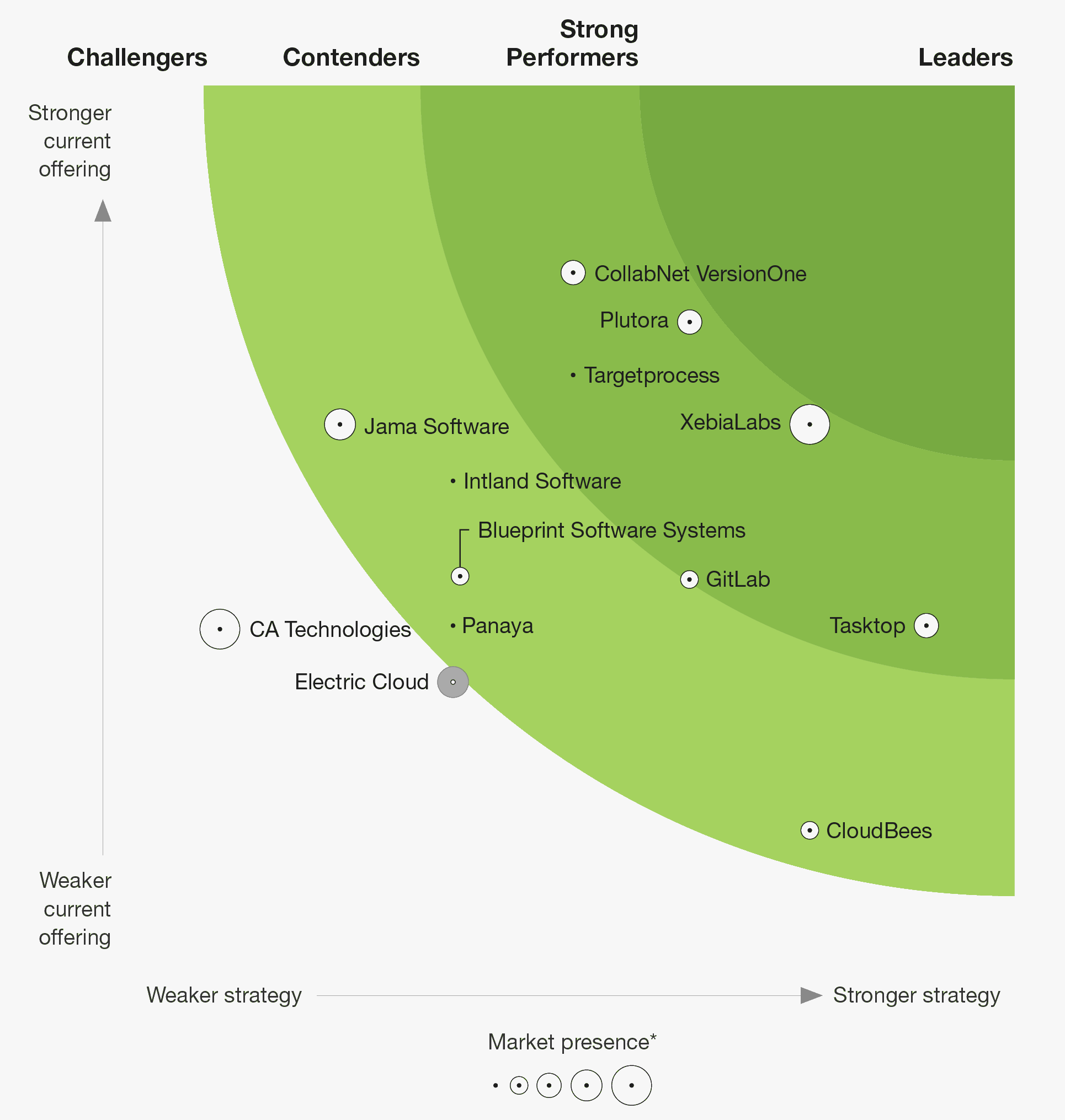 Forrester VSM Wave graphic